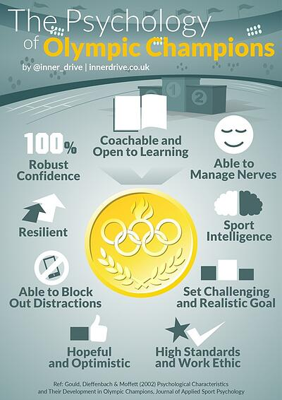 the psychology of olympic champions infographic