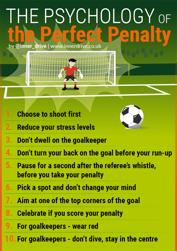 infographic-psychology-of-penalty-600px
