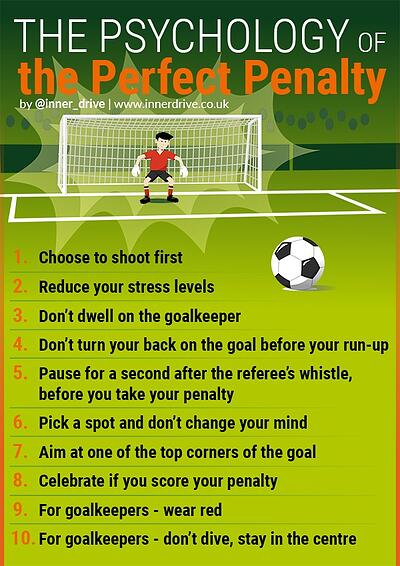 The psychology of the perfect penalty in football infographic