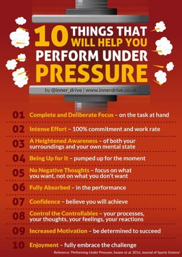 Growth-Mindset-10_things-that-will-help-you-oerform-under-pressure-600px-1