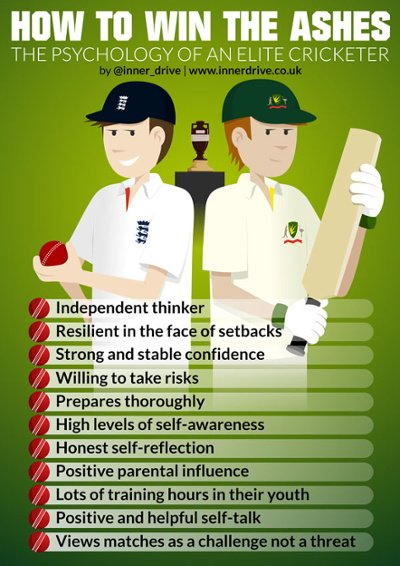 How to win the Ashes? The psychology of an elite cricketer, infographic poster