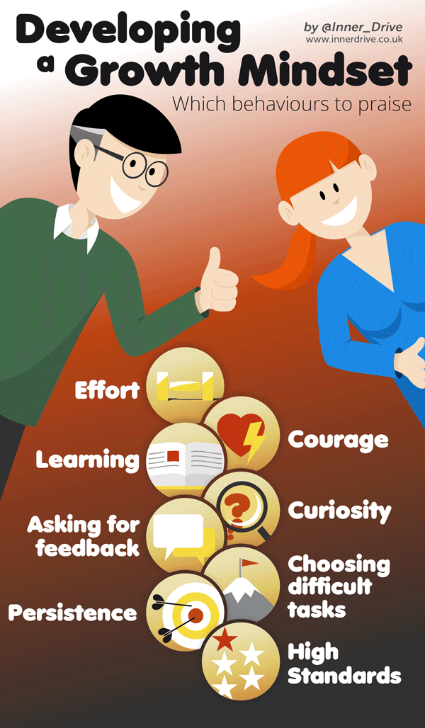 developing a growth mindset infographic