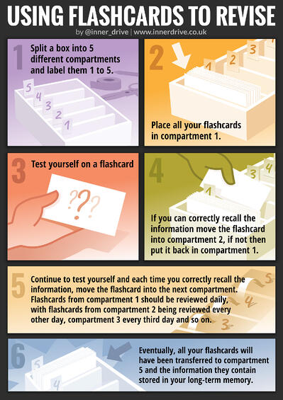 How to use flashcards for revision infographic